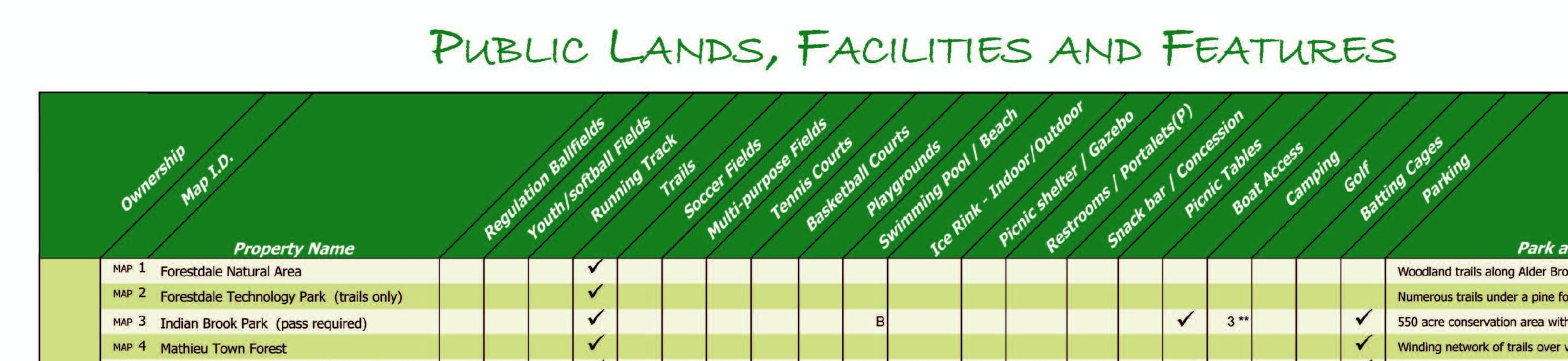 Graph showing the towns public lands, facilities, and features of each